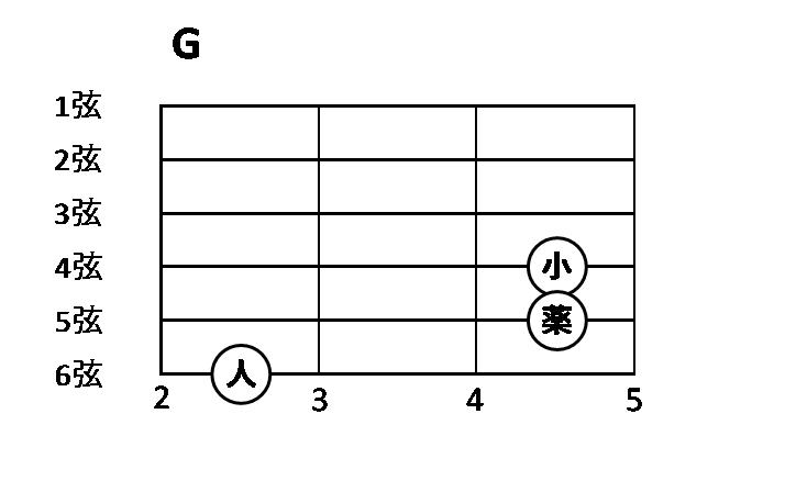 パワーコードG4弦も含めた
