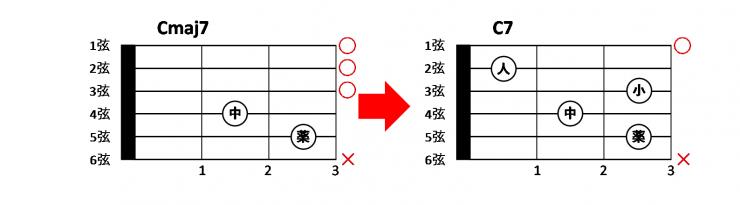 cmaj7%e3%81%a8c7