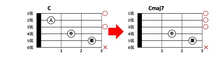 c%e3%81%a8cmaj7